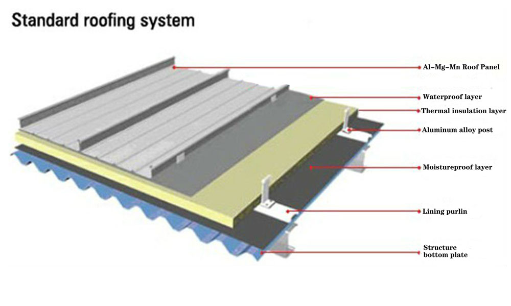 Standard roofing panel system