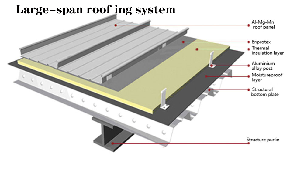 large span roofing sheet system