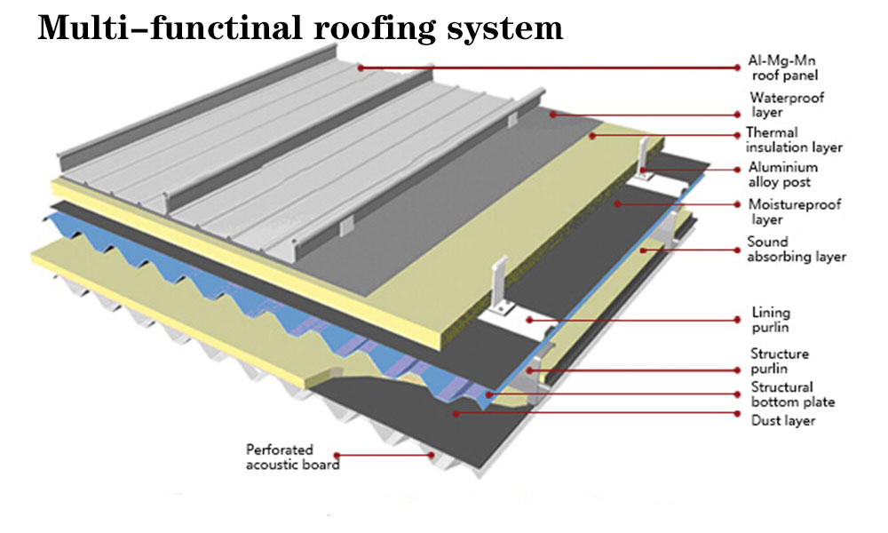 multi funtion roofing plate system