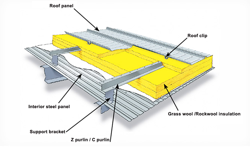 Structural insulation system for standing seam roof